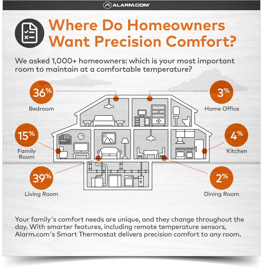 Alarm.com Survey Precision Comfort.png