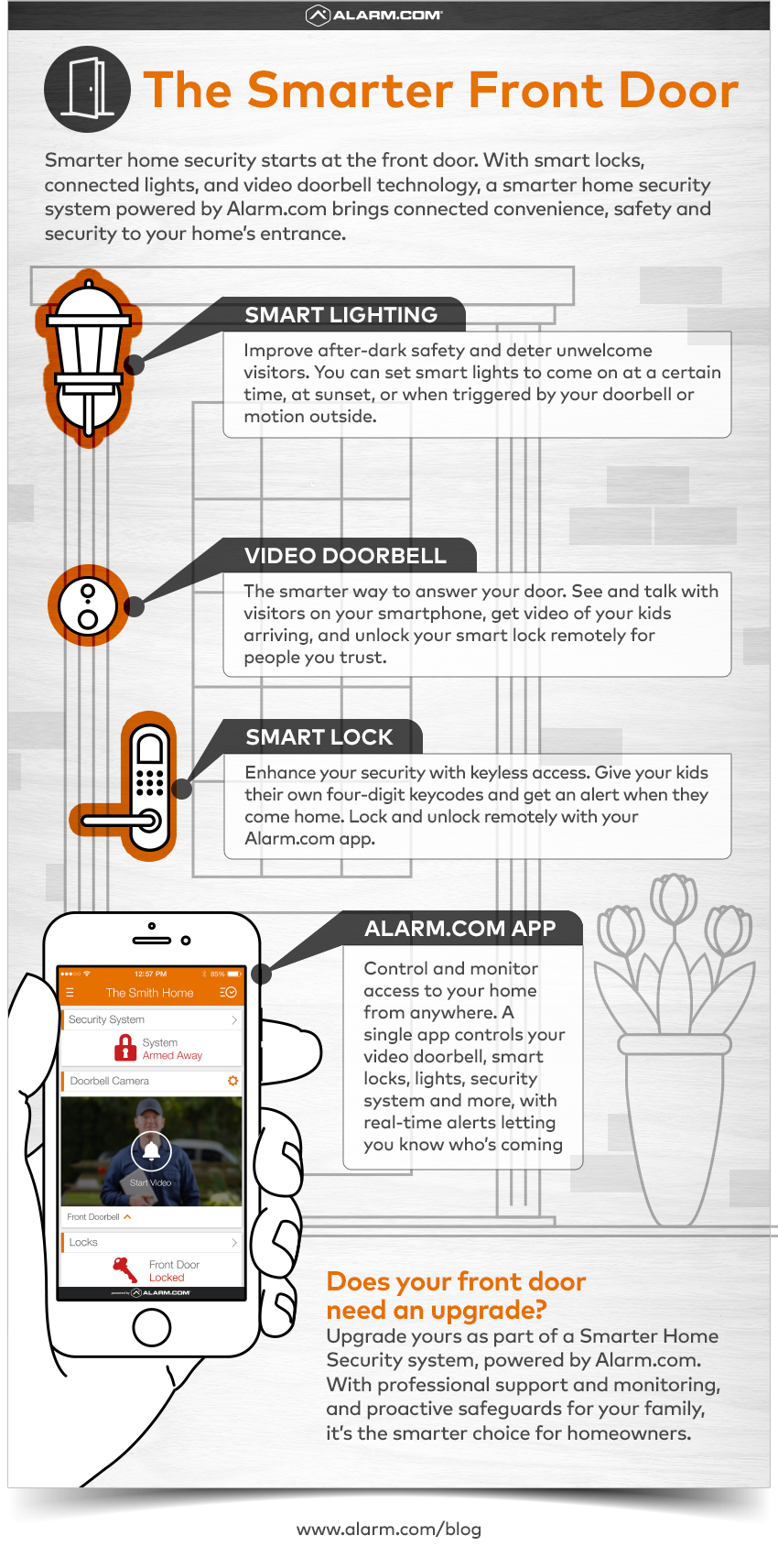 front door appFour Smarter Home Security Essentials for Your Front Door