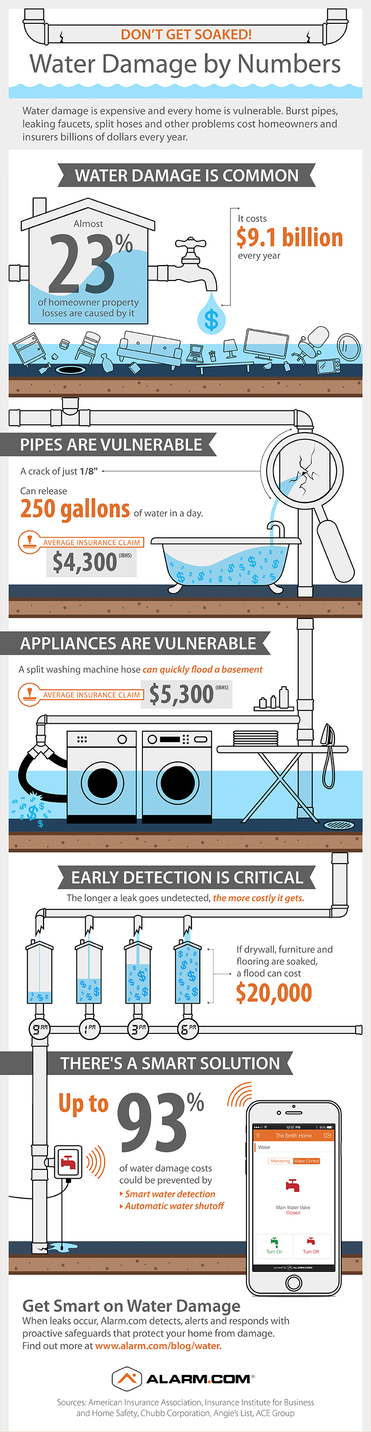 Water Damage By Numbers medium